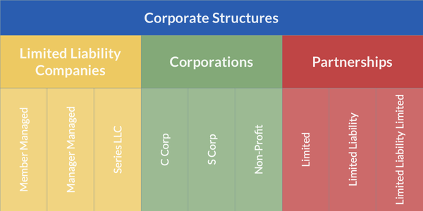 Overview of Corporate Structures